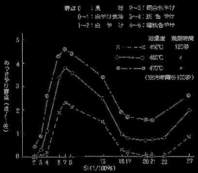 化学成分の影響