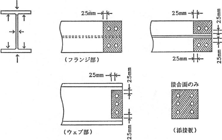 図1.摩擦接合面の処理範囲(斜線部)